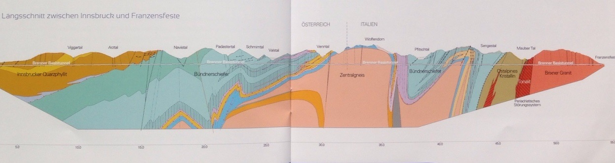 geologisches Profil
