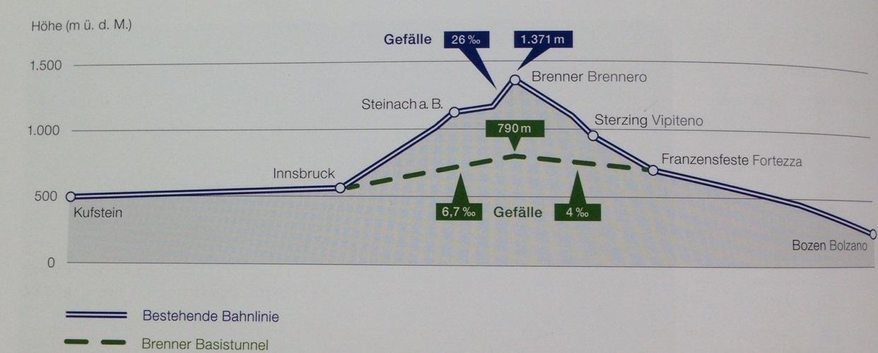 Strecke Brenner Basistunnel