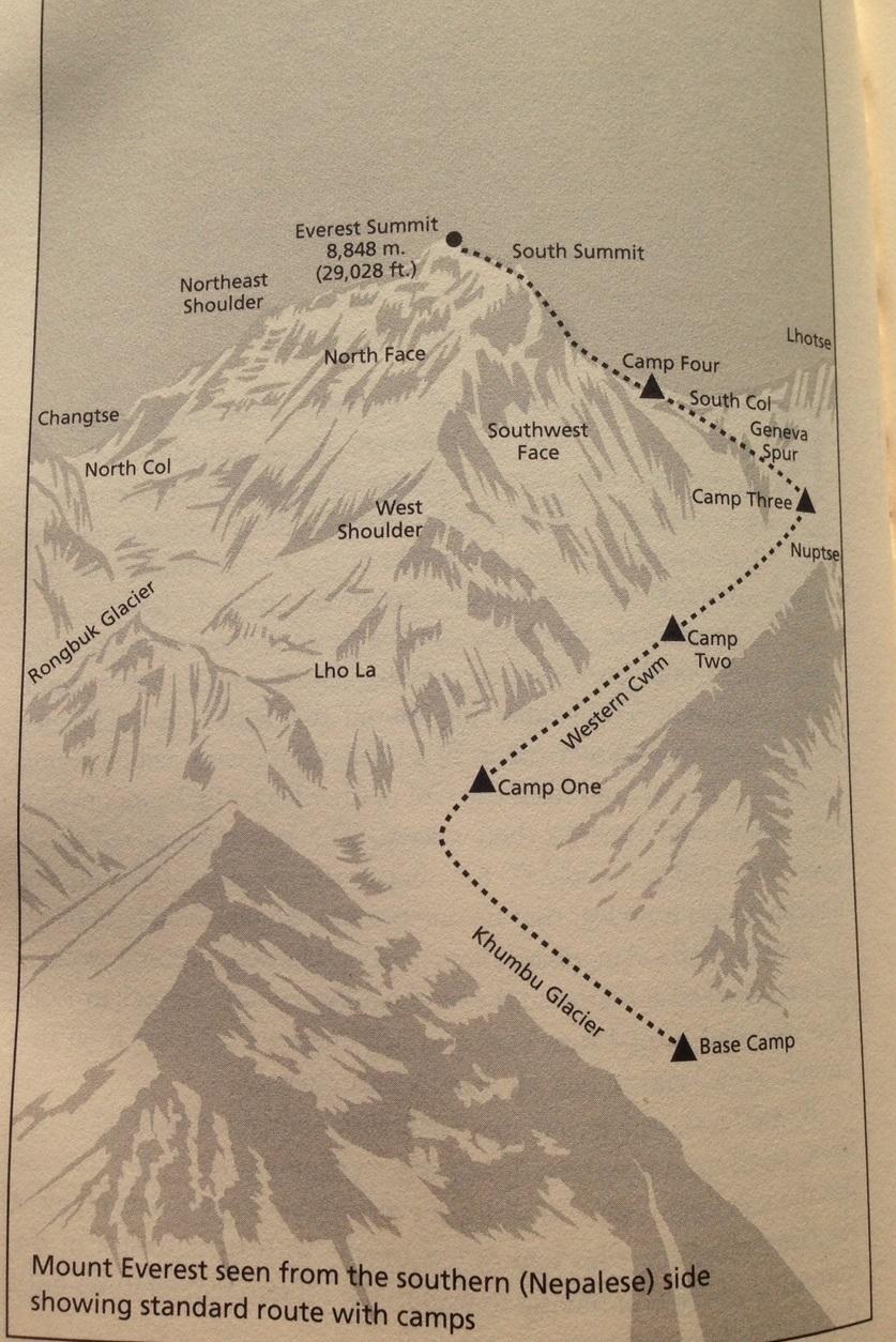 Höhenlager, Everest