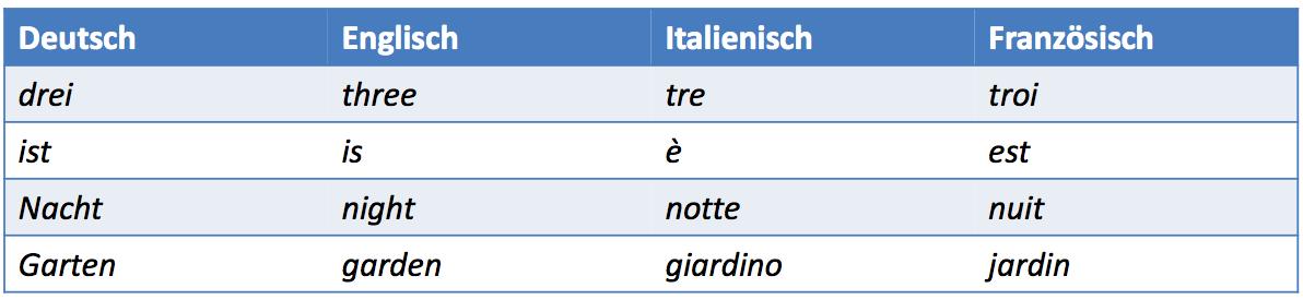 Tabelle mit Ähnlichkeiten
